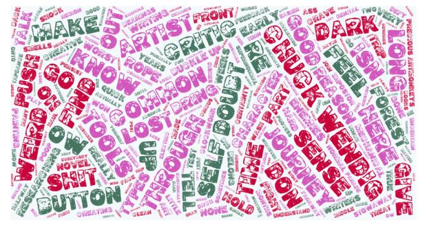 """Eine Wordcloud zusammengesetzt aus Worten der im Beitrag enthaltenen Tweets rund um das Thema """"Self doubt""""."""